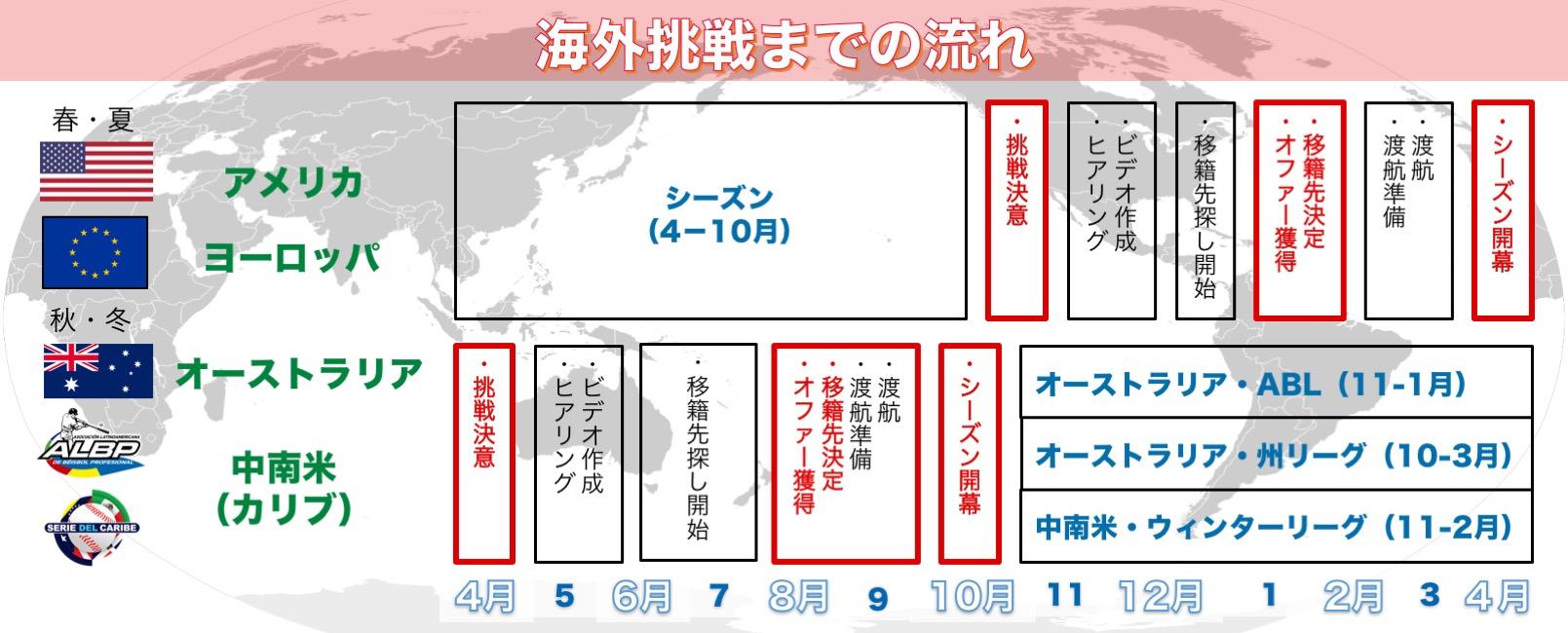 Flow chart_Baseball_1609X650
